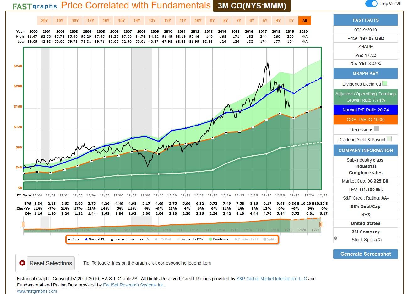 FASTgraphs despre datele fundamentale ale companiei 3M.
